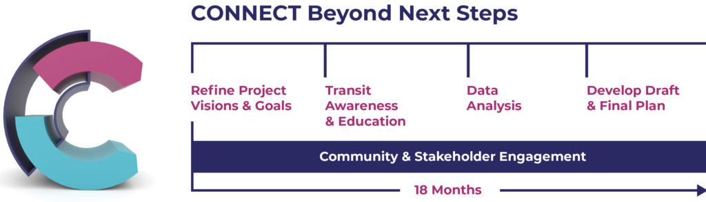 Connect Beyond Next Steps
