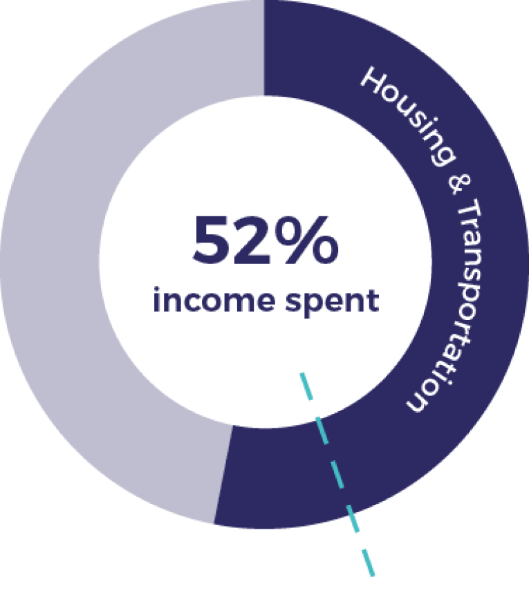 52% income spent